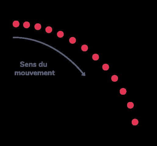 mouvement curviligne