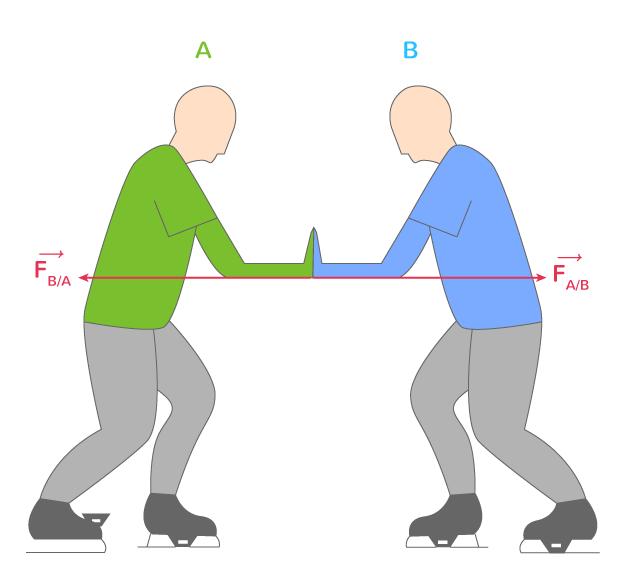 3e troisième loi Newton principes actions réciproques