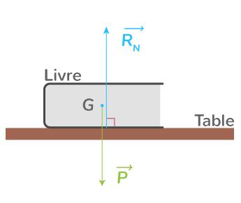 énoncé principe inertie