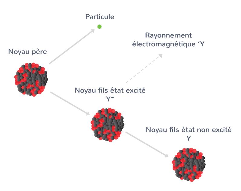 désintégration radioactive noyau instable