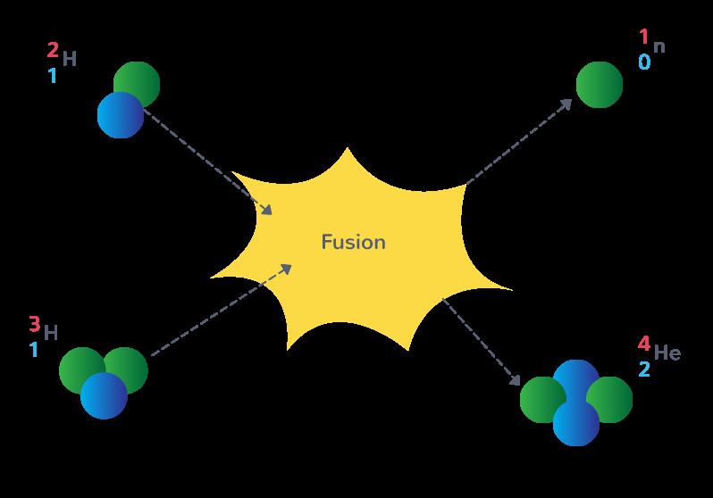 exemple réaction fusion nucléaire Soleil