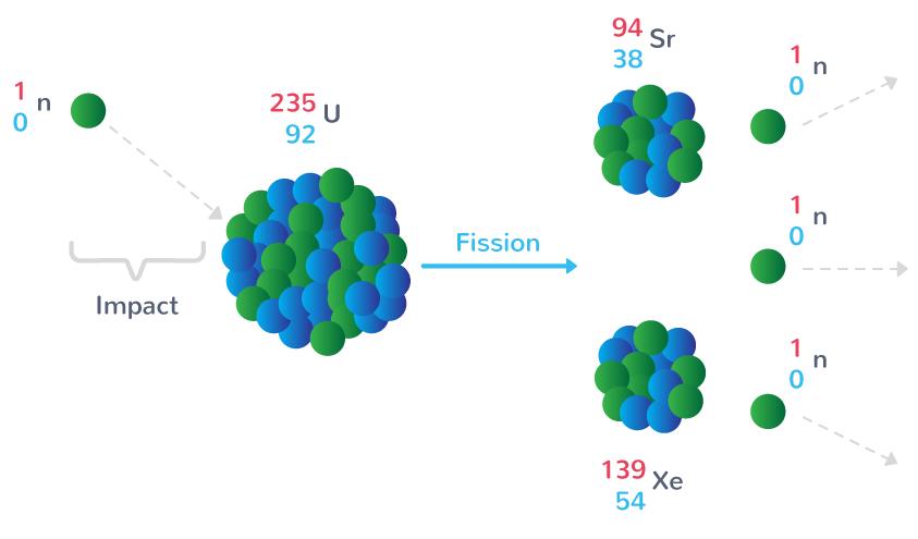 exemple fission nucléaire