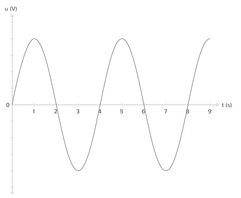 définition signal périodique