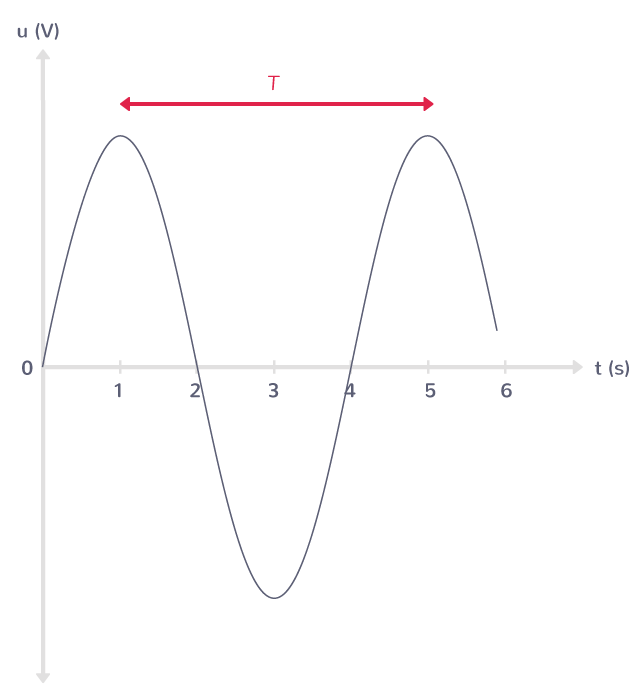 caractéristiques signal sonore périodique période temporelle fréquence