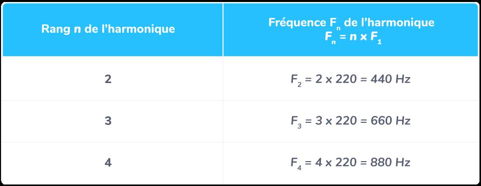 premières harmoniques son fréquence fondamentale 220 hertz