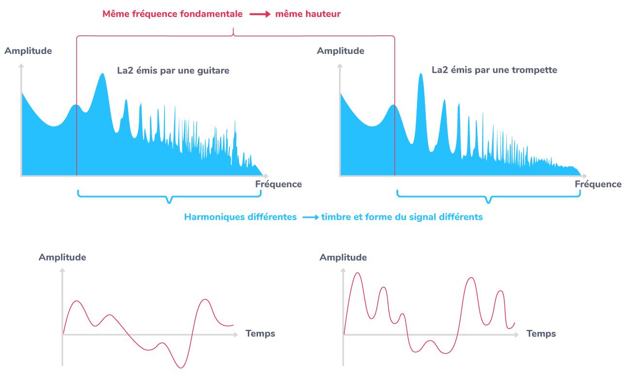 analyse spectrale sons émis guitare trompette