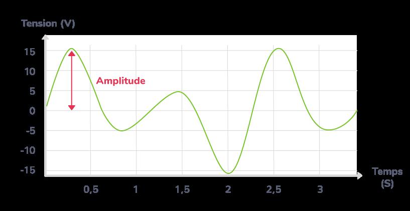 intensité sonore augmentation amplitude signal sonore