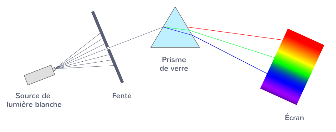 définition spectre émission