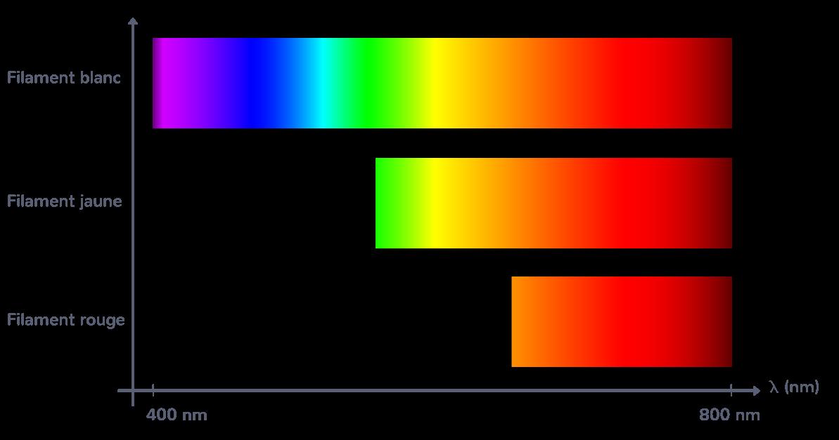 augmentation température lumière