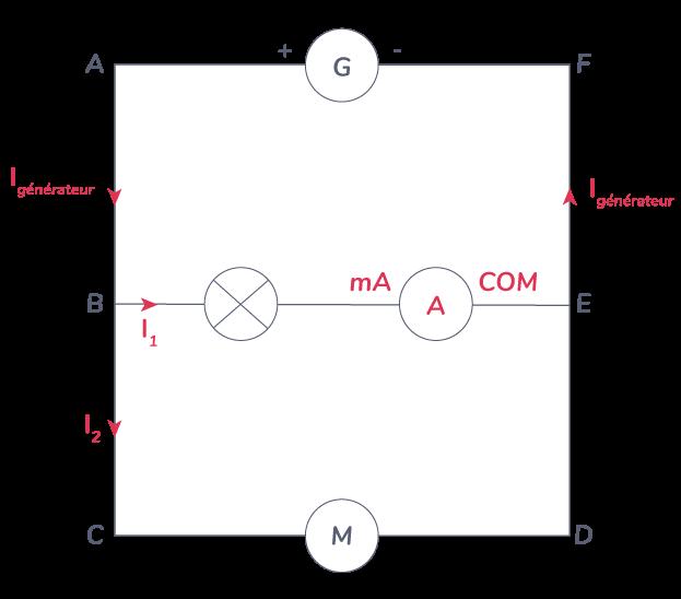 intensité courant électrique mesuré ampèremètre