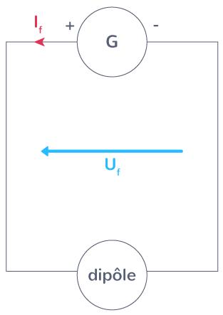 propriétés générateur unique récepteur
