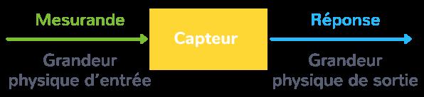 définition capteur