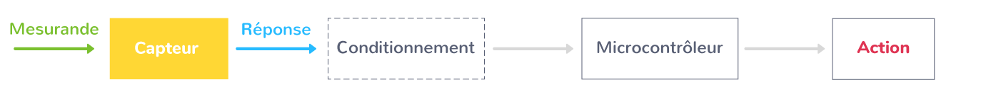 microcontrôleur