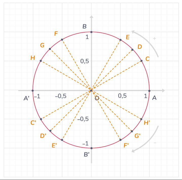 Trigonometrie 1ere Cours Mathematiques Kartable