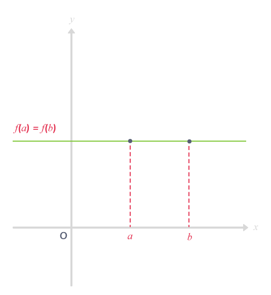 Allure de la courbe représentative d'une fonction constante