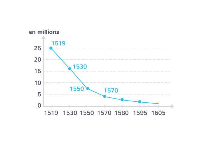Évolution de la population amérindienne au XVIe siècle