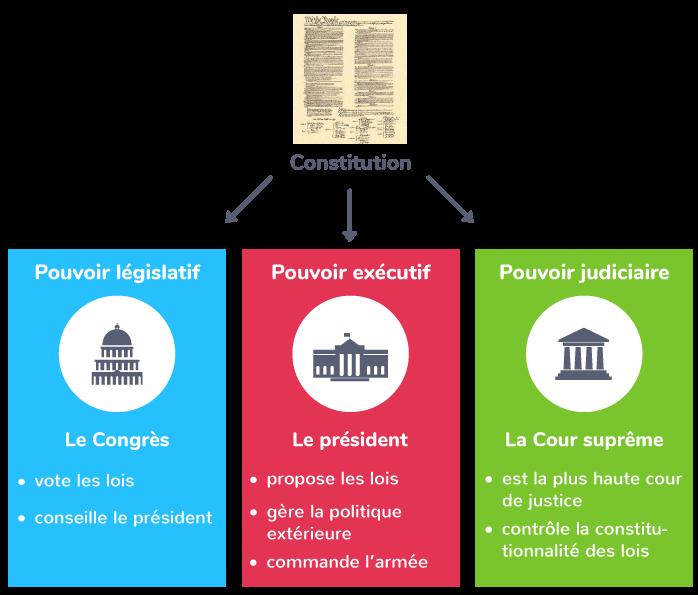 La séparation des pouvoirs auxÉtats-Unis