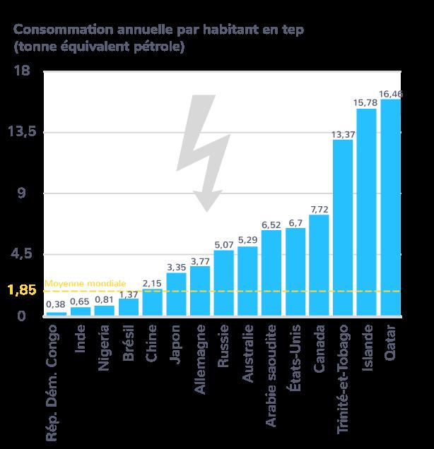Part des différentes ressources dans le mix énergétique mondial
