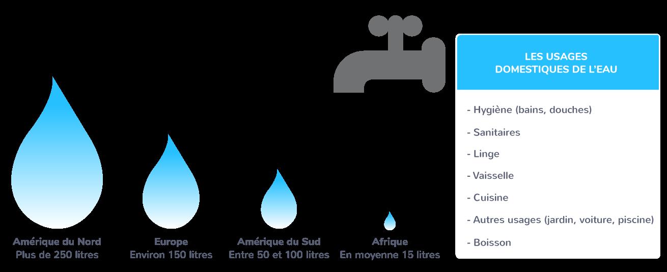 Comparaison des consommations quotidiennes d'eau pour les besoins domestiques