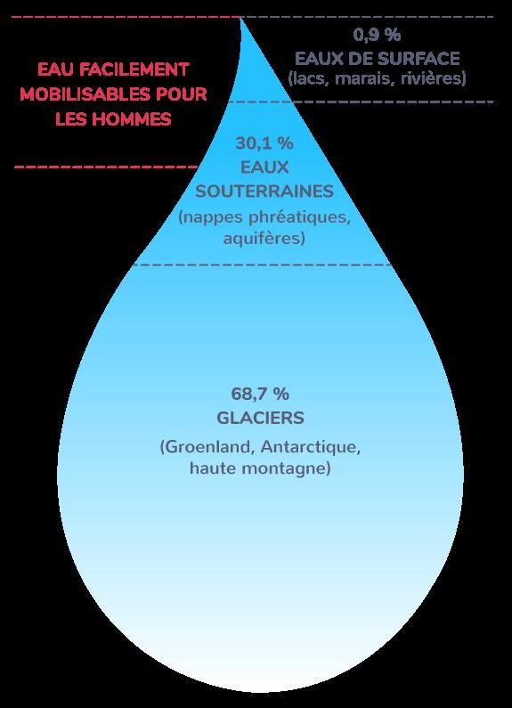 La répartition des stocks d'eau douce sur Terre