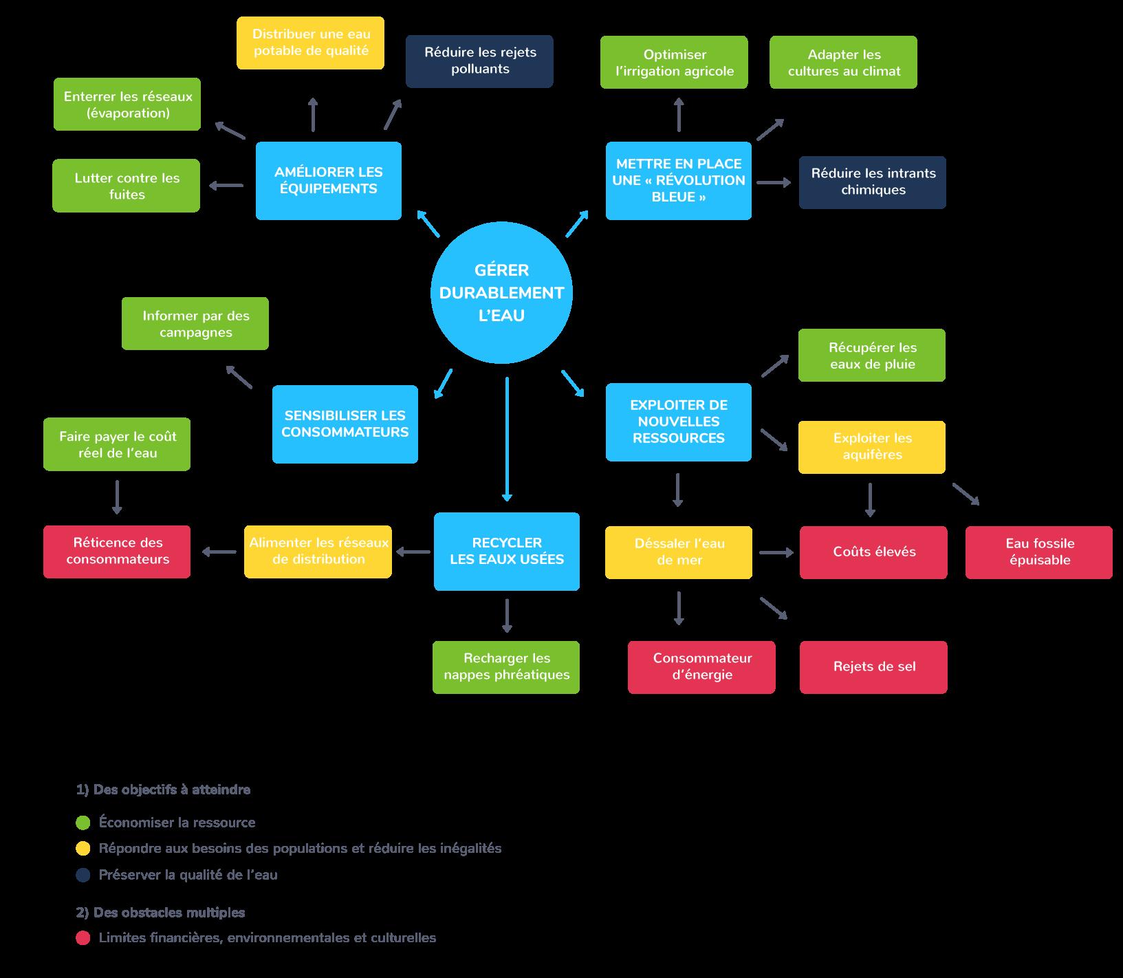 Enjeux et limites de la gestion durable de l'eau