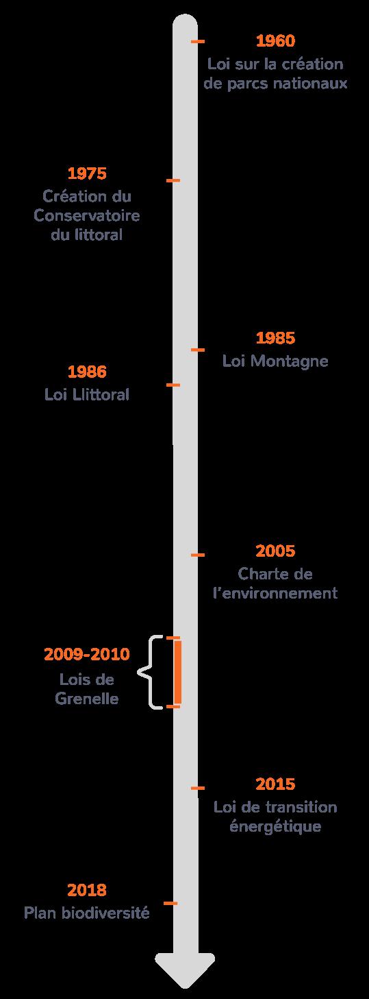 Les principales lois portant sur la protection de l'environnement en France