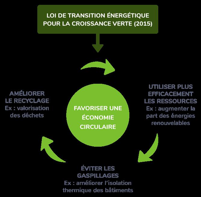 Une loi de Transition énergétique pour une croissance verte
