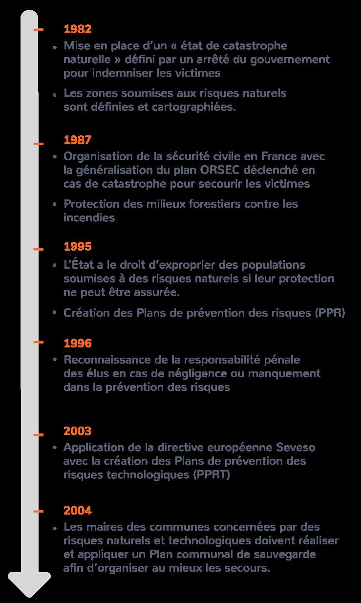 Les principales lois portant sur la gestion des risques en France