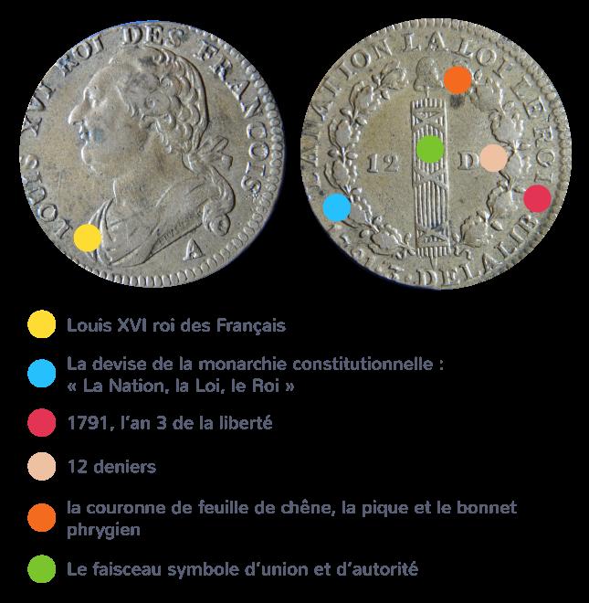 Pièce de monnaie en laiton de 1791
