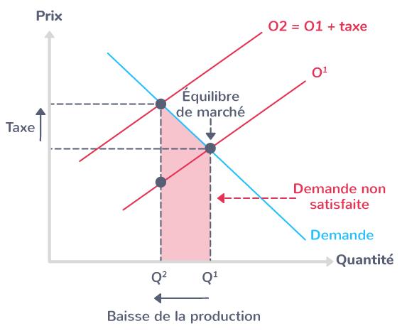 L'effet d'une taxe sur l'équilibre de marché