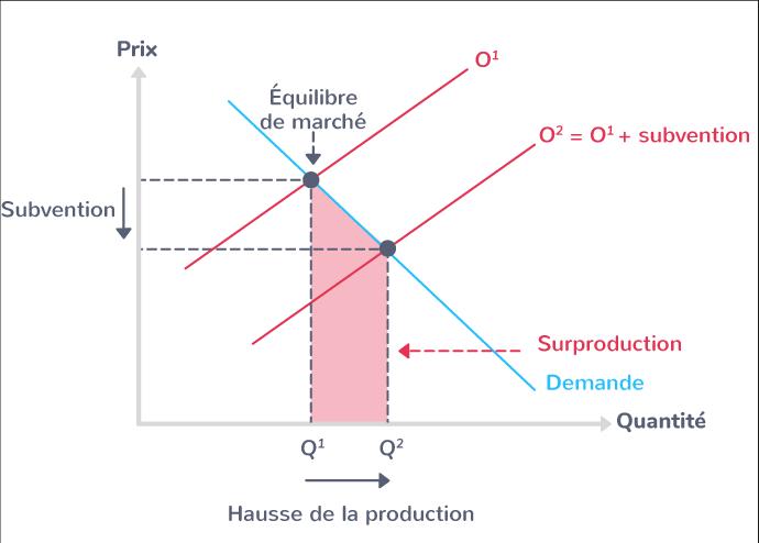 L'effet d'une subvention sur l'équilibre de marché