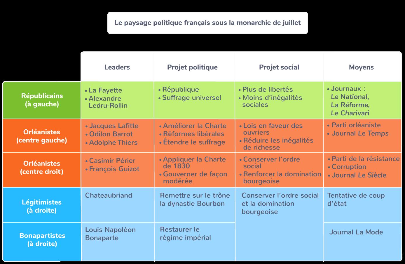 instabilité politique coup d'État Bonaparte