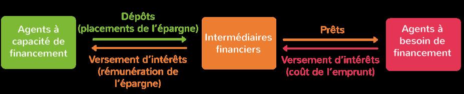 Le fonctionnement du financement externe indirect