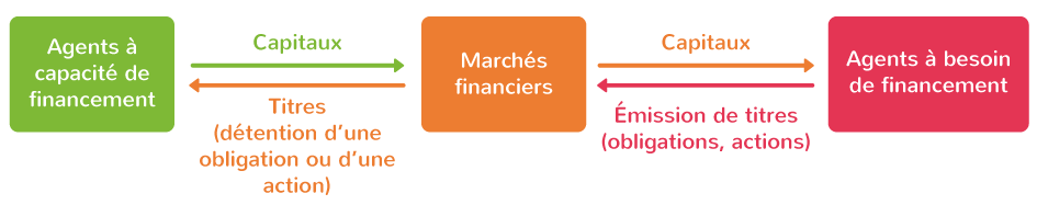 Le fonctionnement du financement externe direct