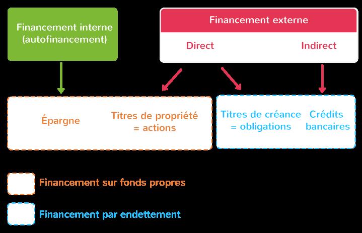principales formes financement activité économique