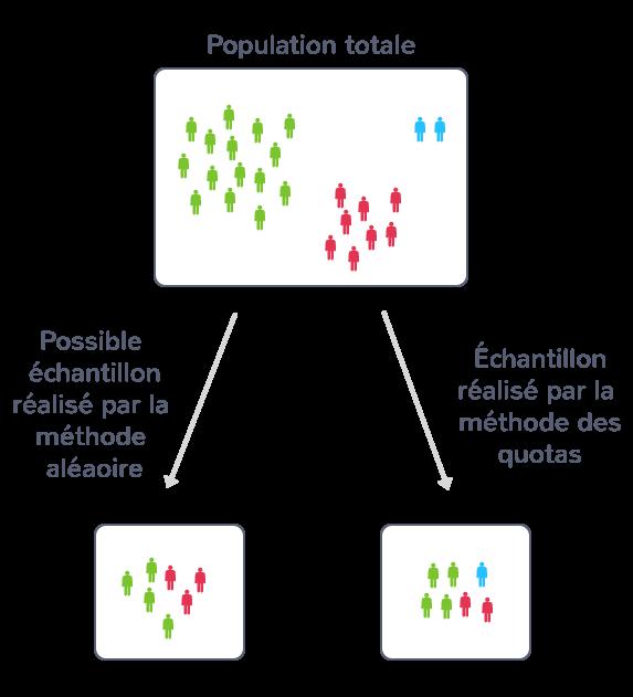 Création d'un échantillon représentatif suivant la méthode aléatoire ou la méthode des quotas