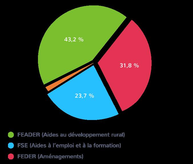 La répartition des fonds européens pour la compétitivité et la cohésion des territoires français