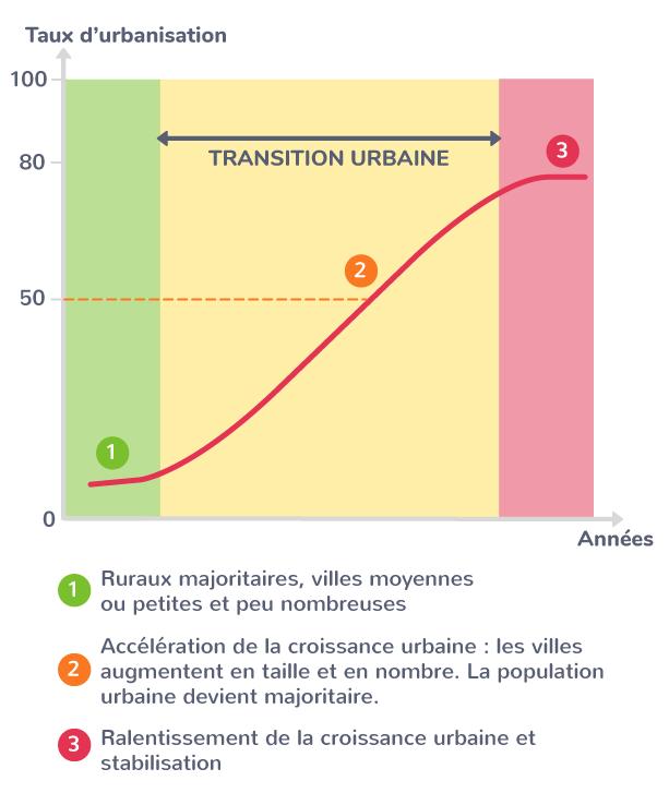 Le processus de transition urbaine