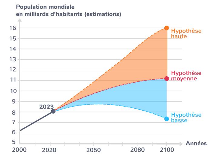 Plusieurs scénarios pour la croissance démographique mondiale au XXIe siècle