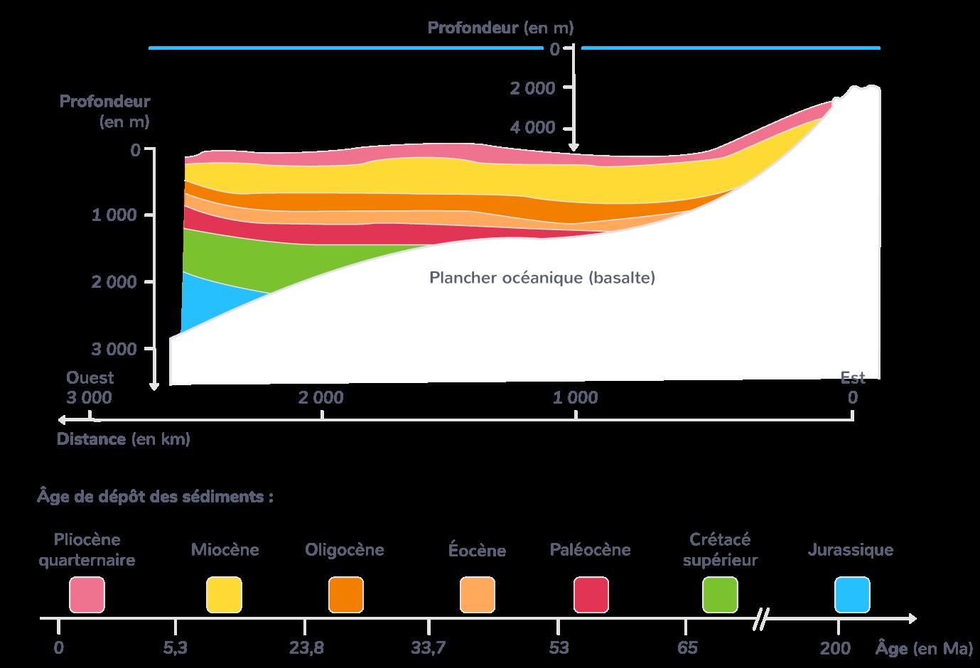 Âges des fonds océaniques en s'éloignant de la dorsale (à droite)