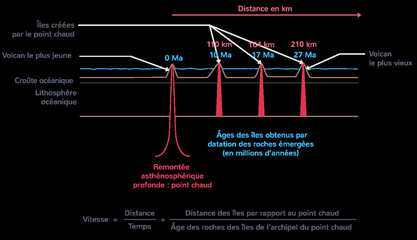 La vitesse de déplacement de la litosphère océanique par l'alignement des volcans intraplaques