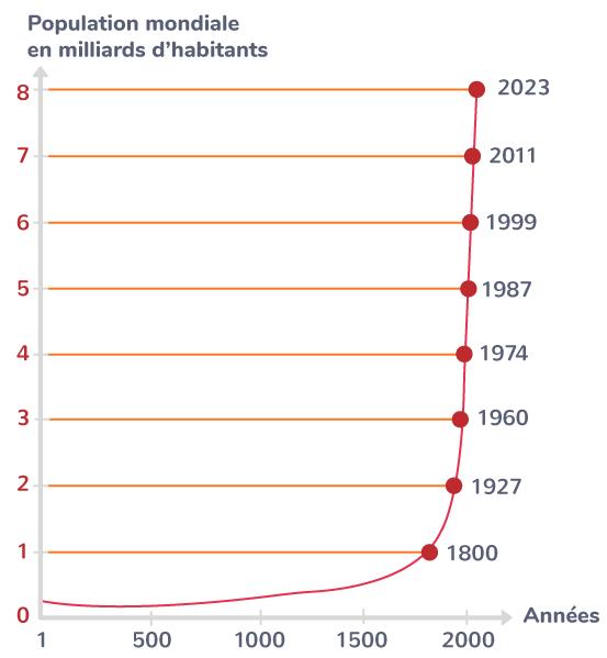 La croissance de la population mondiale depuis l'Antiquité
