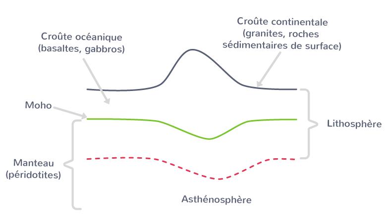 La lithosphère repose sur l'asthénosphère.