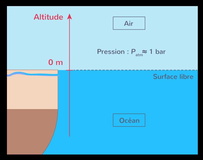 surface libre liquide