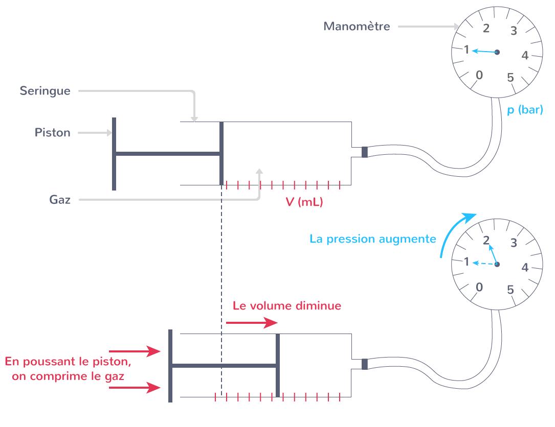 protocole expérimentation vérification loi Mariotte