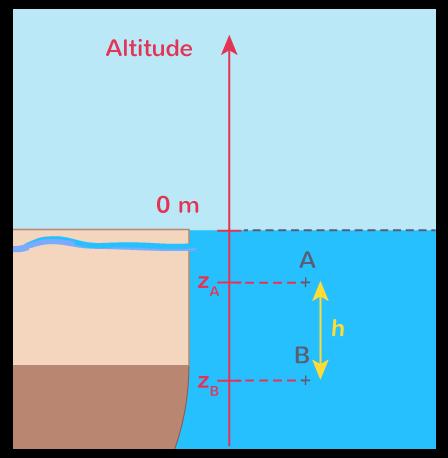 loi fondamentale statique fluides