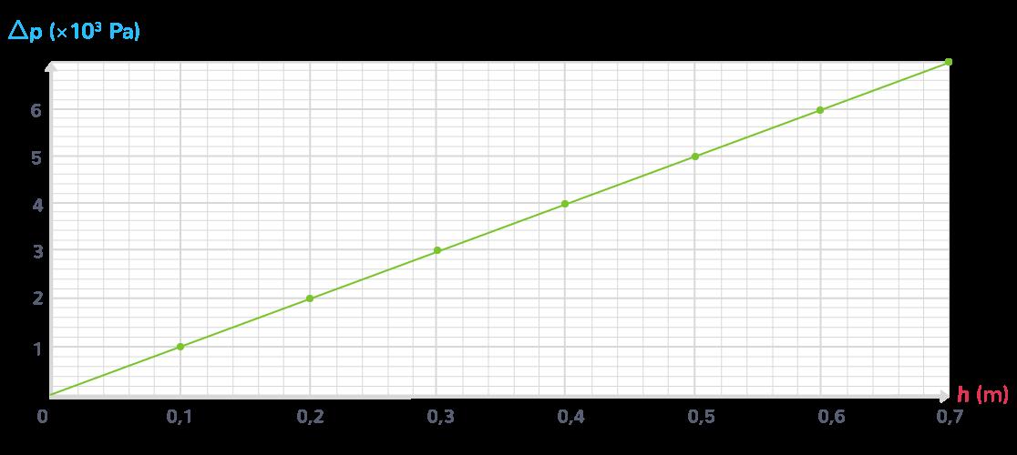 étape 3 protocole expérimentation loi statistique fluides