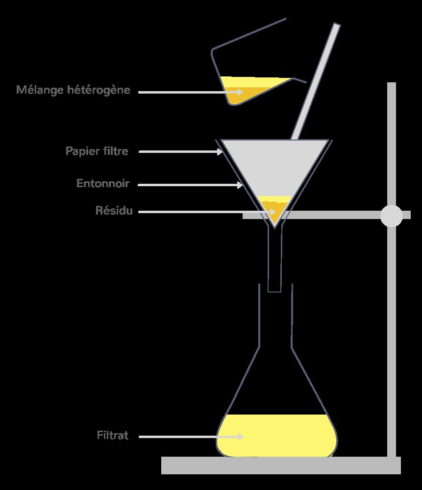 Montage de filtration simple