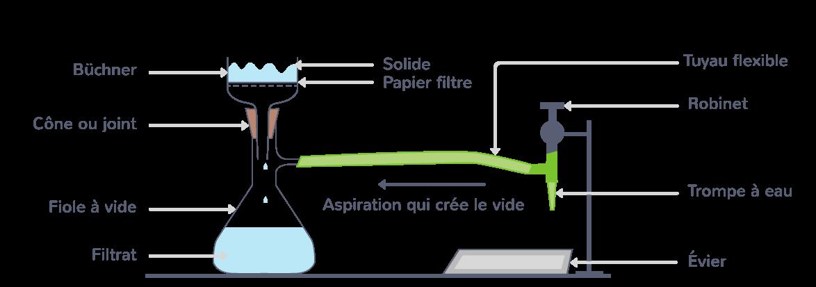 filtration sous pression réduite rapidité efficacité