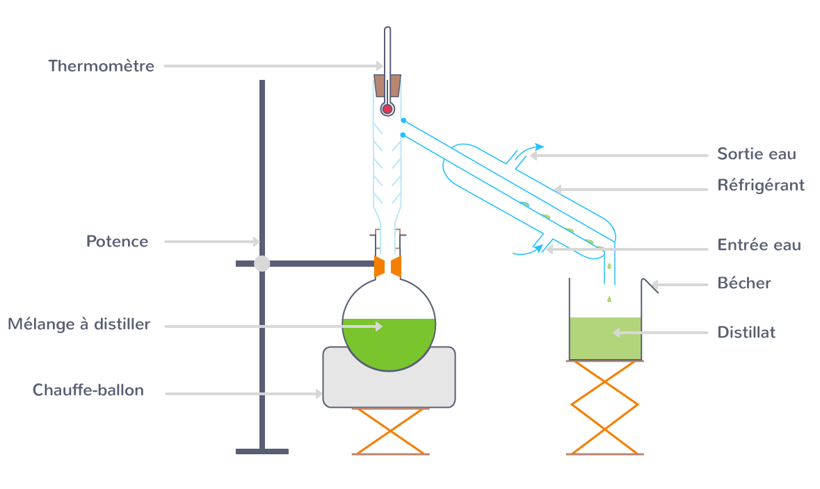 purification distillation